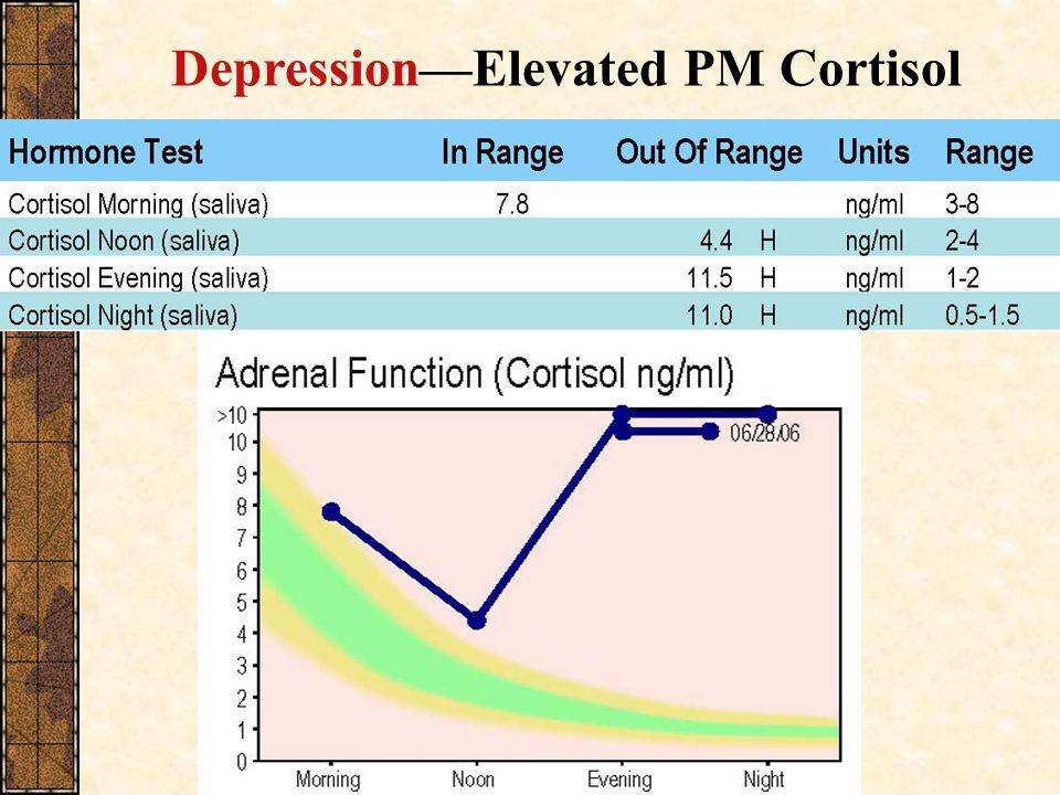 DepressionElevated PM Cortisol