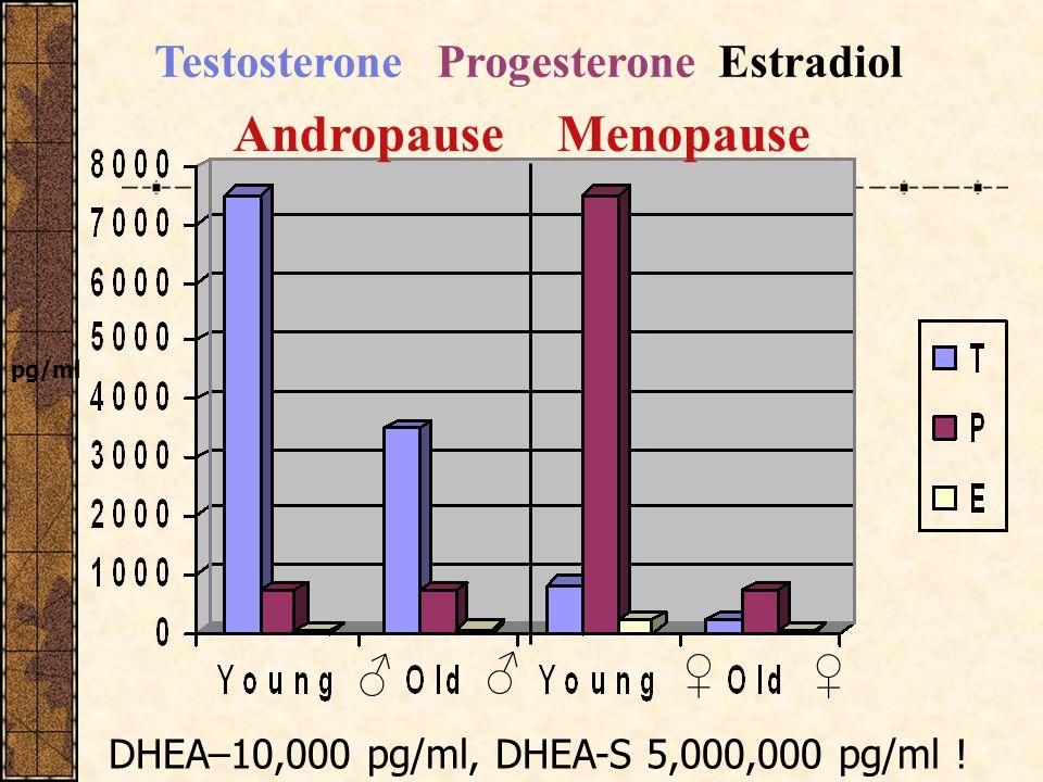 Testosterone Progesterone Estradiol pg/ml DHEA–10,000 pg/ml, DHEA-S 5,000,000 pg/ml .