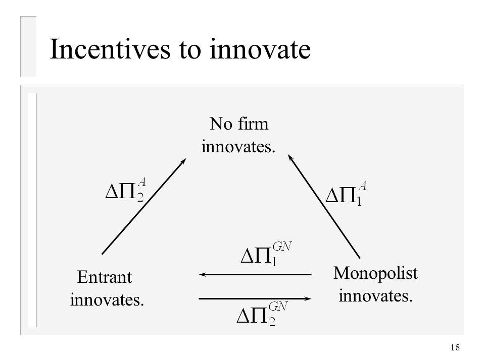 18 Incentives to innovate No firm innovates. Monopolist innovates. Entrant innovates.