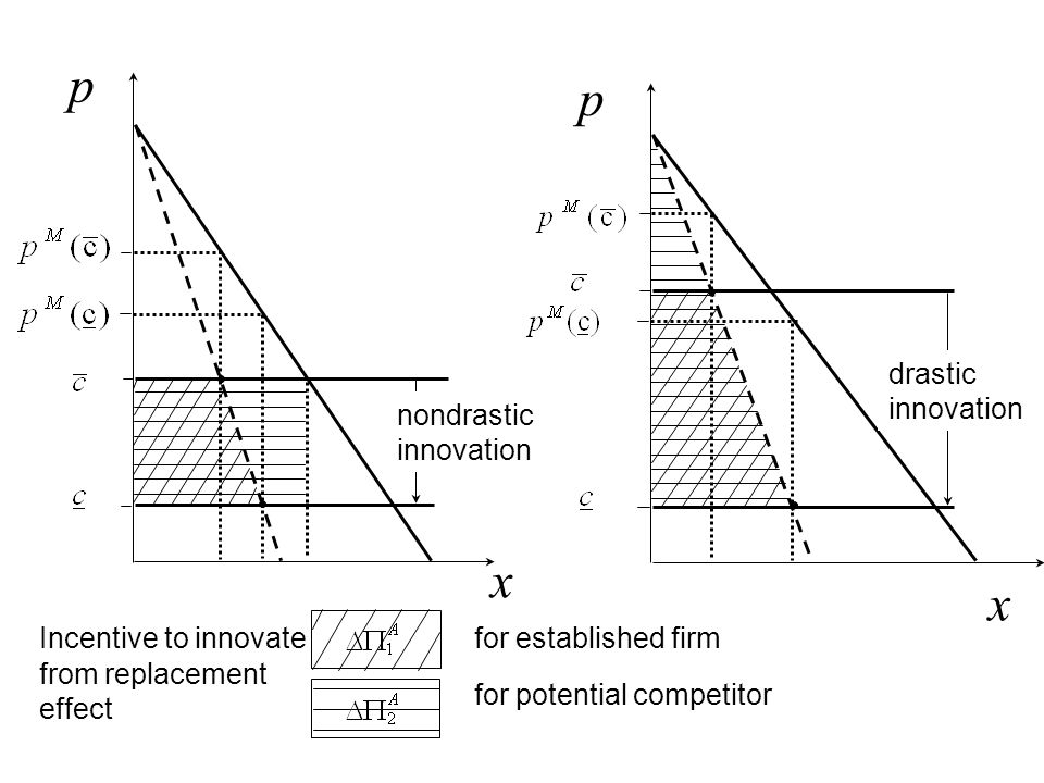 p x p x Incentive to innovate from replacement effect for established firm for potential competitor nondrastic innovation drastic innovation