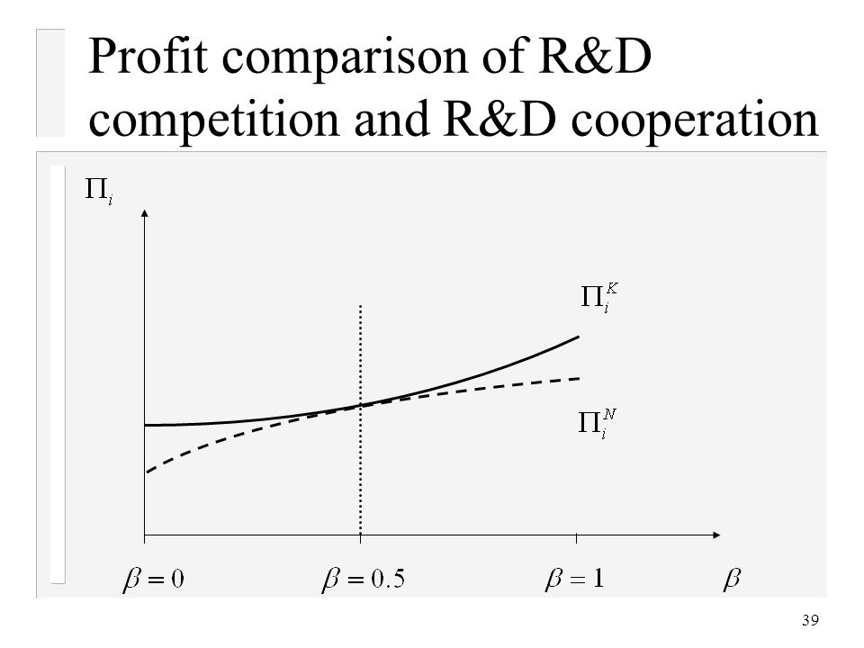 39 Profit comparison of R&D competition and R&D cooperation