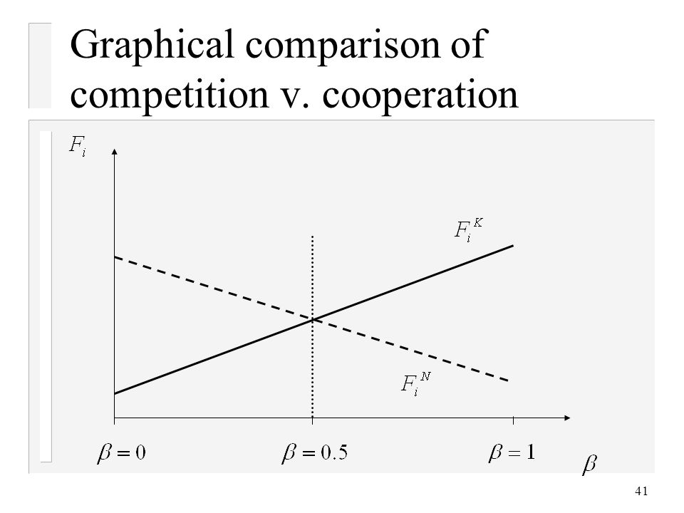41 Graphical comparison of competition v. cooperation