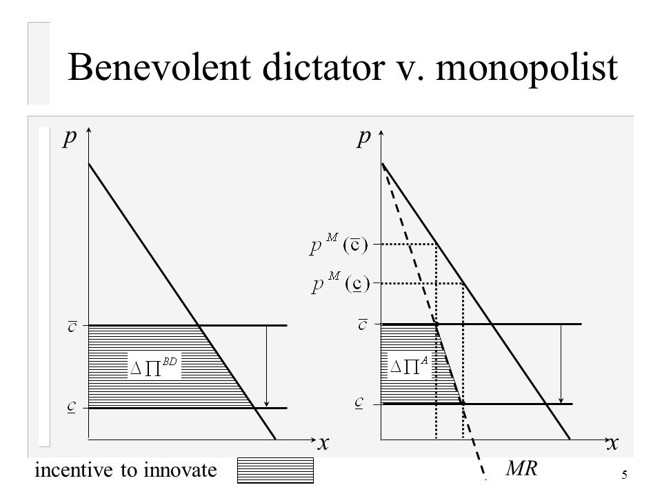 5 Benevolent dictator v. monopolist p xx incentive to innovate MR p