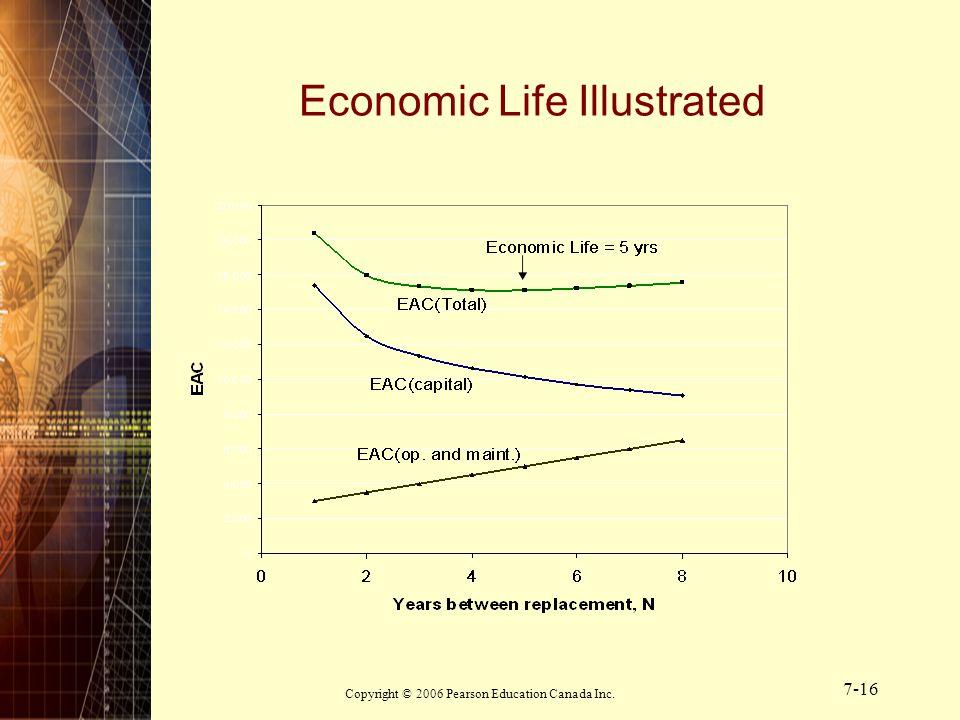 Copyright © 2006 Pearson Education Canada Inc. 7-16 Economic Life Illustrated