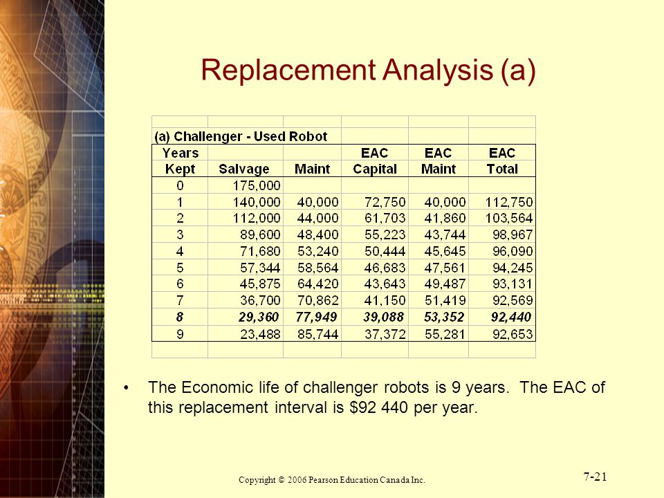 Copyright © 2006 Pearson Education Canada Inc. 7-21 Replacement Analysis (a) The Economic life of challenger robots is 9 years. The EAC of this replac