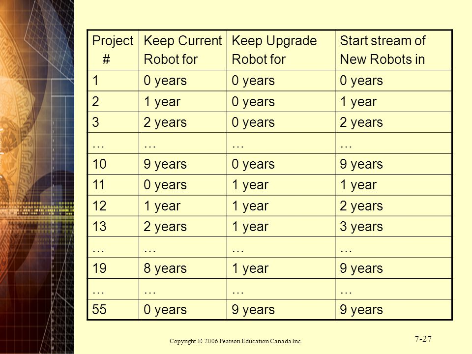 Copyright © 2006 Pearson Education Canada Inc. 7-27 Project # Keep Current Robot for Keep Upgrade Robot for Start stream of New Robots in 10 years 21