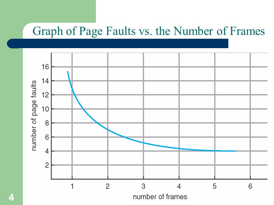4 A. Frank - P. Weisberg Graph of Page Faults vs. the Number of Frames