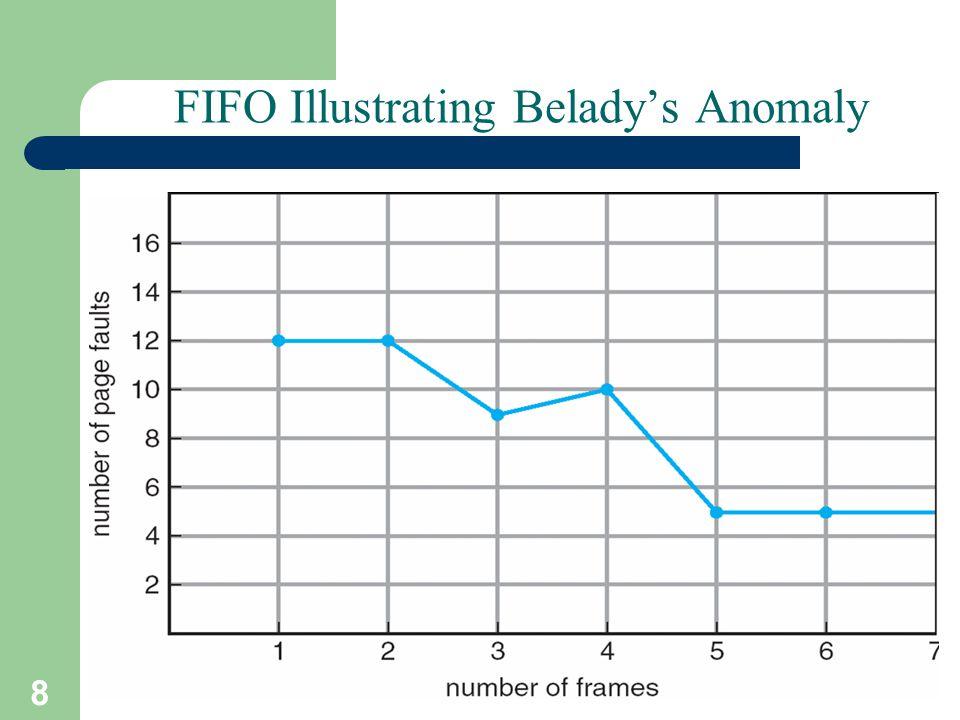 8 A. Frank - P. Weisberg FIFO Illustrating Beladys Anomaly