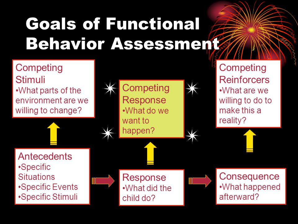 Goals of Functional Behavior Assessment Antecedents Specific Situations Specific Events Specific Stimuli Response What did the child do.