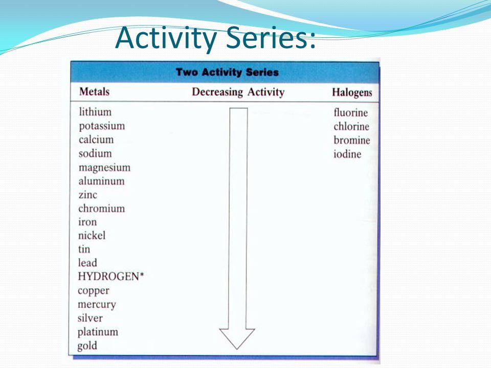 Activity Series:
