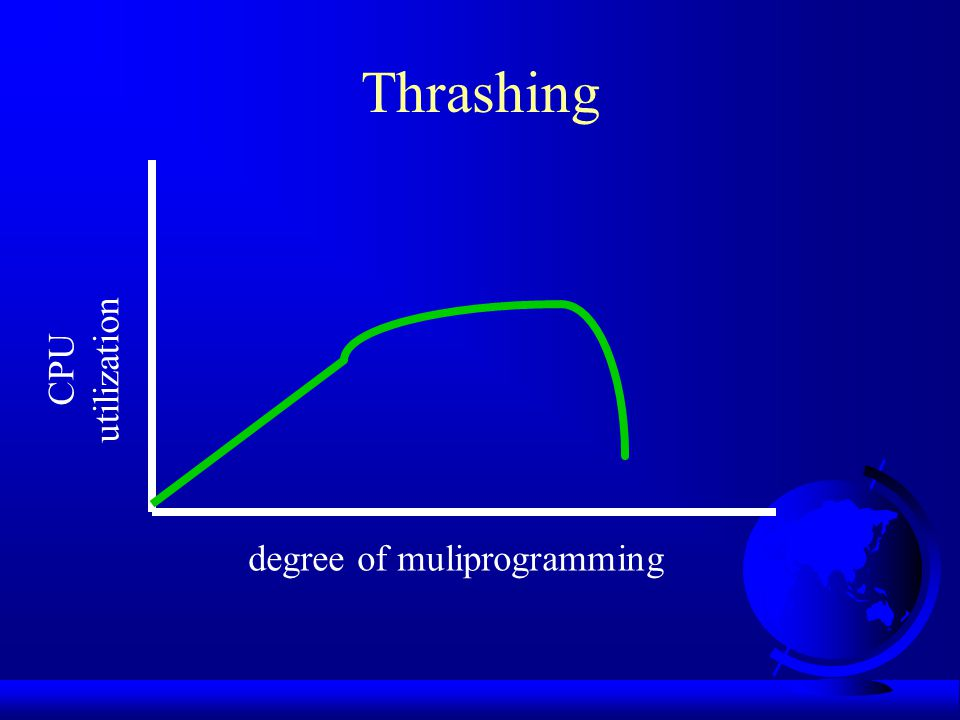 Thrashing degree of muliprogramming CPU utilization