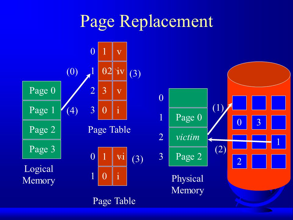 Page Replacement Algorithms Every system has its own Want lowest page fault rate Evaluate by running it on a particular string of memory references (reference string) and computing number of page faults Example: 1,2,3,4,1,2,5,1,2,3,4,5