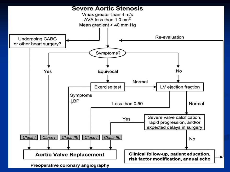 Aortic Valve Regurgitation Regurgitation Results from abN in AV leaflets such as post inflammatory changes, bicuspid valve, damage from endocarditis, or aortic root dilatation preventing coaptation.