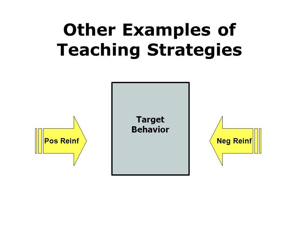 Target Behavior Pos ReinfNeg Reinf Other Examples of Teaching Strategies