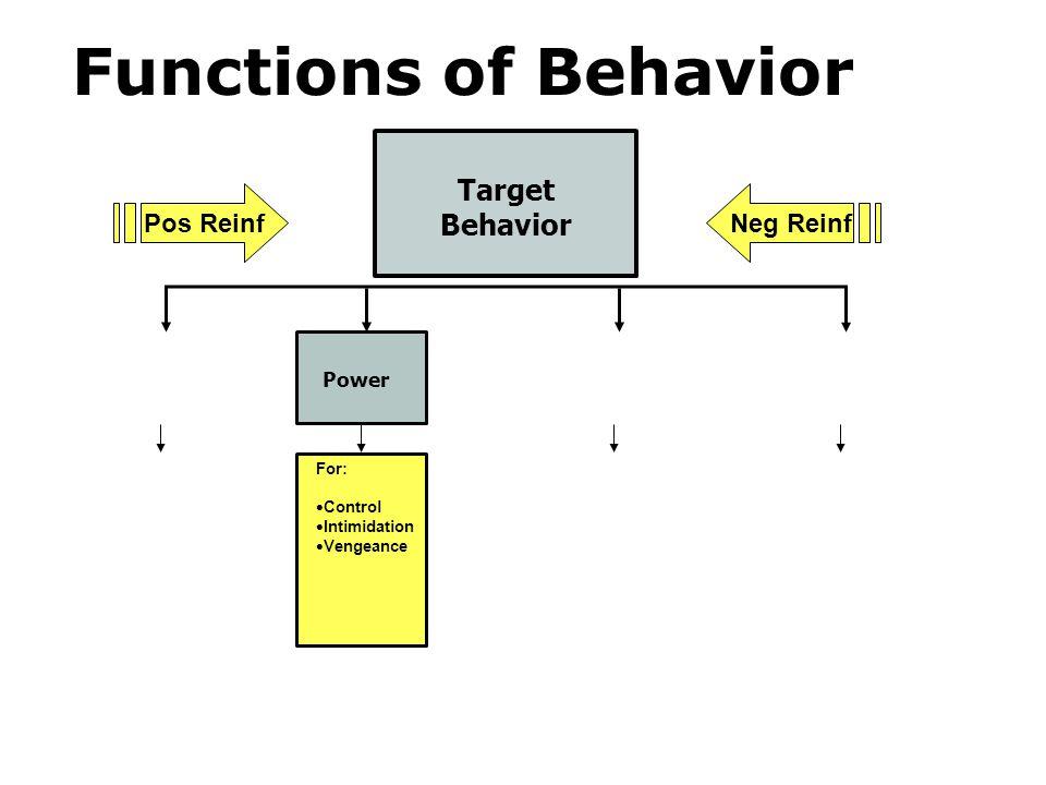 Target Behavior Power For: Control Intimidation Vengeance Pos ReinfNeg Reinf Functions of Behavior