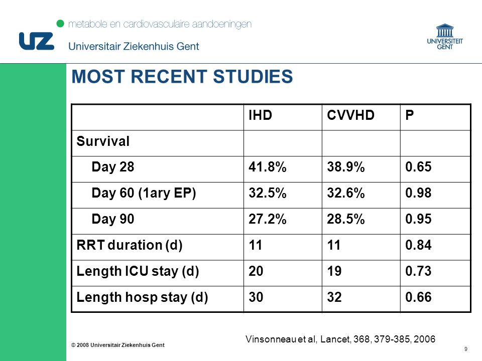 99 © 2008 Universitair Ziekenhuis Gent MOST RECENT STUDIES IHDCVVHDP Survival Day %38.9%0.65 Day 60 (1ary EP)32.5%32.6%0.98 Day %28.5%0.95 RRT duration (d) Length ICU stay (d) Length hosp stay (d) Vinsonneau et al, Lancet, 368, , 2006