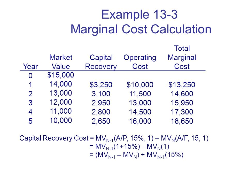 Copyright Oxford University Press 2009 Example 13-3 Marginal Cost Calculation Year Market Value Capital Recovery Operating Cost Total Marginal Cost 0 $15, ,000 $3,250$10,000$13, ,000 3,10011,50014, ,000 2,95013,00015, ,000 2,80014,50017, ,000 2,65016,00018,650 Capital Recovery Cost = MV N-1 (A/P, 15%, 1) – MV N (A/F, 15, 1) = MV N-1 (1+15%) – MV N (1) = (MV N-1 – MV N ) + MV N-1 (15%)