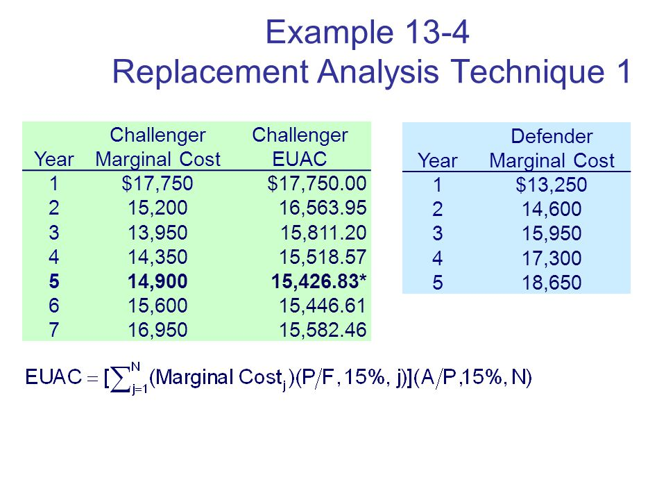 Copyright Oxford University Press 2009 Example 13-4 Replacement Analysis Technique 1 Year Challenger Marginal Cost Challenger EUAC 1$17,750$17, ,20016, ,95015, ,35015, ,90015,426.83* 615,60015, ,95015, Year Defender Marginal Cost 1$13, , , , ,650