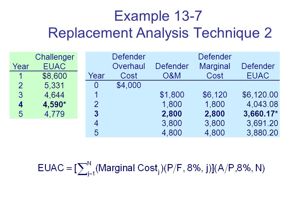 Copyright Oxford University Press 2009 Example 13-7 Replacement Analysis Technique 2 Year Challenger EUAC 1$8,600 25,331 34,644 44,590* 54,779 Year Defender Overhaul Cost Defender O&M Defender Marginal Cost Defender EUAC 0$4,000 1$1,800$6,120$6, ,800 4, ,800 3,660.17* 43,800 3, ,800 3,880.20