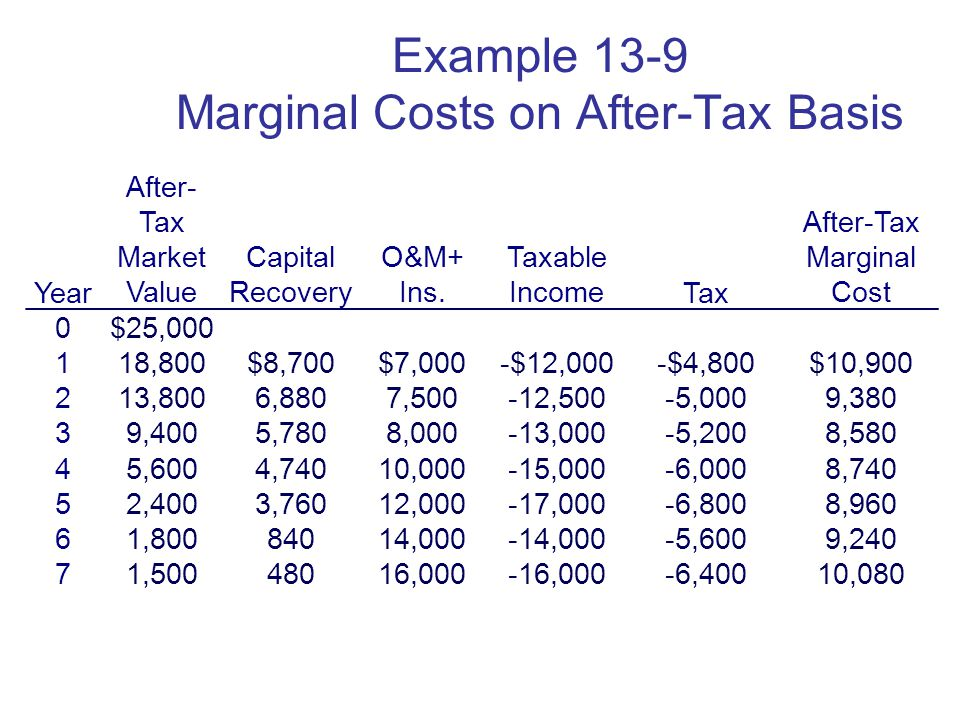 Copyright Oxford University Press 2009 Example 13-9 Marginal Costs on After-Tax Basis Year After- Tax Market Value Capital Recovery O&M+ Ins.