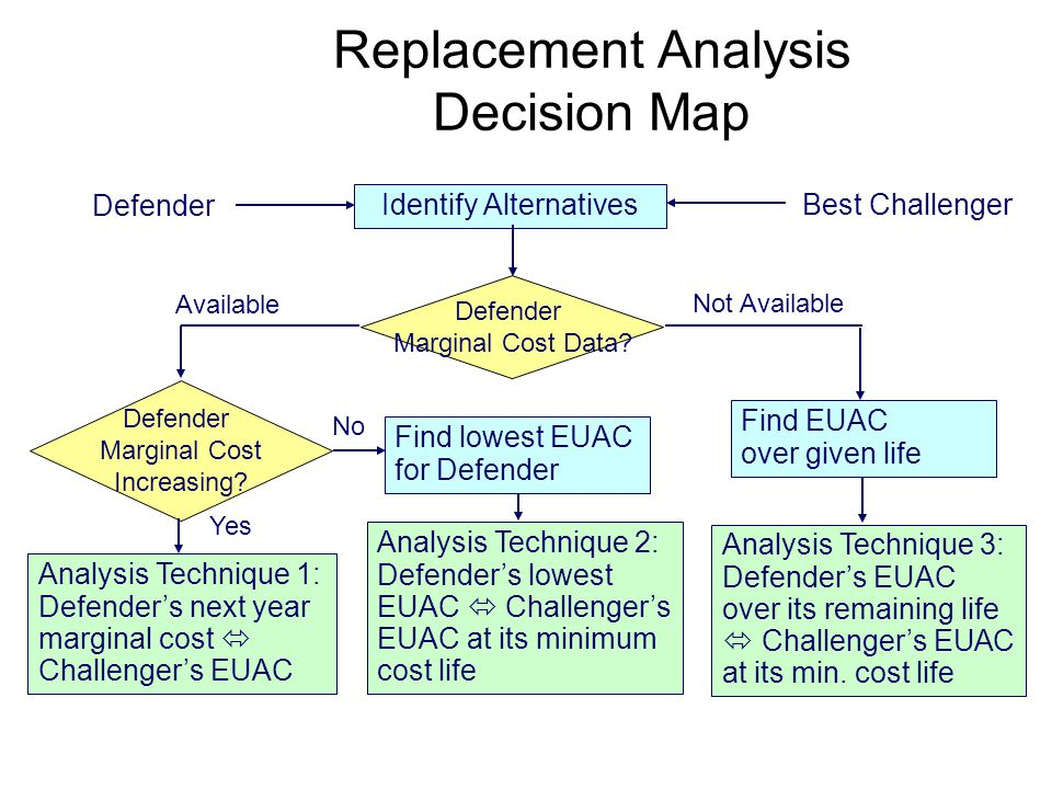 Copyright Oxford University Press 2009 Replacement Analysis Decision Map Identify Alternatives Best Challenger Defender Marginal Cost Data.