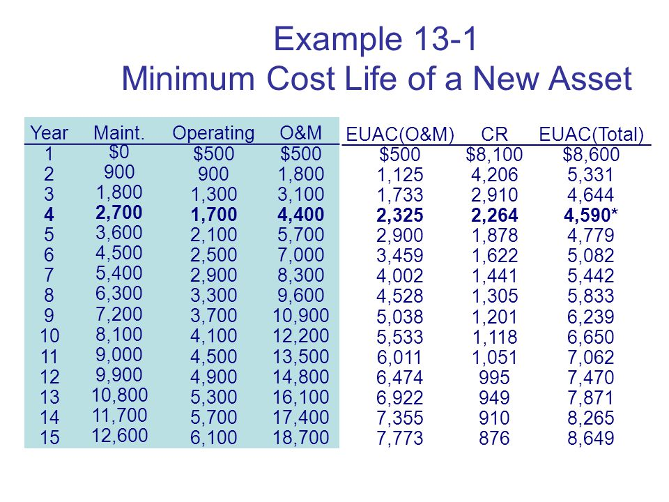 Copyright Oxford University Press 2009 Example 13-1 Minimum Cost Life of a New Asset EUAC(O&M)CREUAC(Total) $500$8,100$8,600 1,1254,2065,331 1,7332,9104,644 2,3252,2644,590* 2,9001,8784,779 3,4591,6225,082 4,0021,4415,442 4,5281,3055,833 5,0381,2016,239 5,5331,1186,650 6,0111,0517,062 6, ,470 6, ,871 7, ,265 7, ,649 YearMaint.OperatingO&M 1 $0 $ , ,3003, ,700 1,7004, ,600 2,1005, ,500 2,5007, ,400 2,9008, ,300 3,3009, ,200 3,70010, ,100 4,10012, ,000 4,50013, ,900 4,90014, ,800 5,30016, ,700 5,70017, ,600 6,10018,700