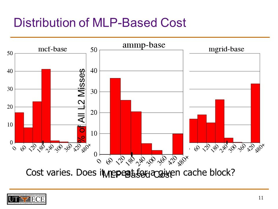 11 Distribution of MLP-Based Cost Cost varies. Does it repeat for a given cache block.