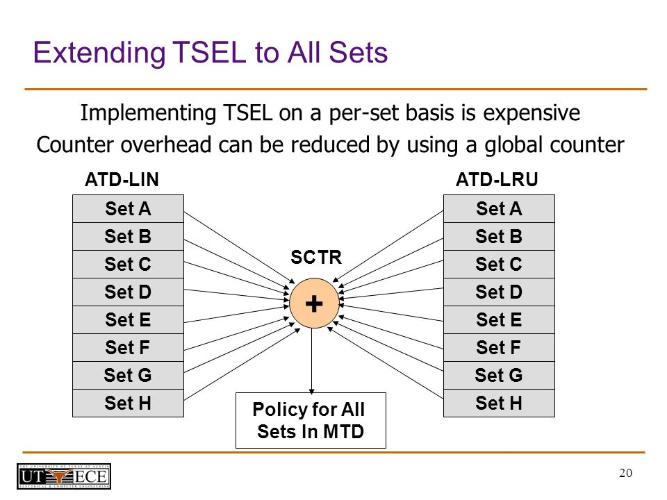 20 Extending TSEL to All Sets Implementing TSEL on a per-set basis is expensive Counter overhead can be reduced by using a global counter + SCTR Policy for All Sets In MTD Set A ATD-LIN Set B Set C Set D Set E Set F Set G Set H Set A ATD-LRU Set B Set C Set D Set E Set F Set G Set H