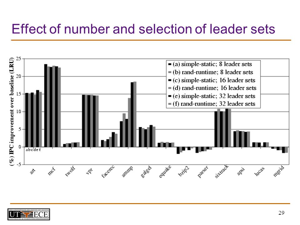 29 Effect of number and selection of leader sets