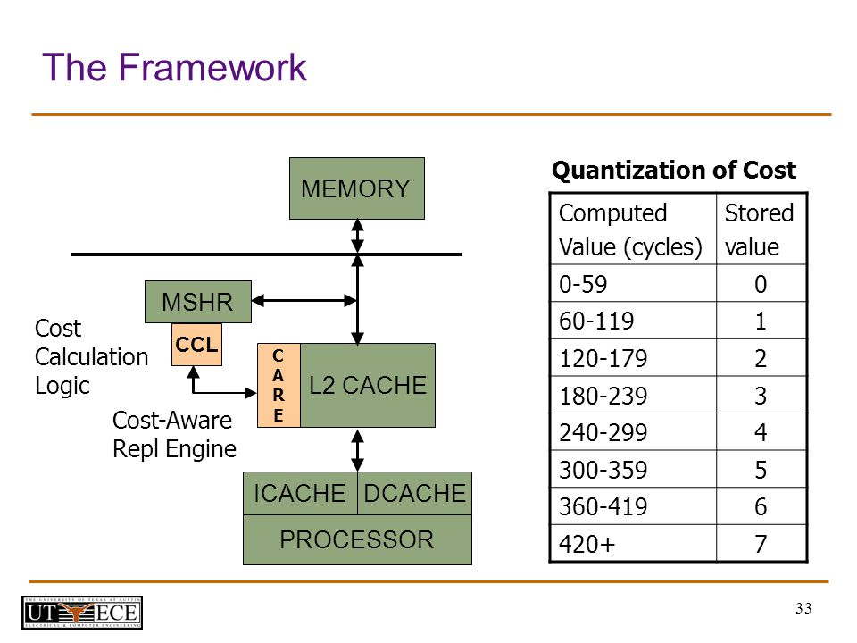 33 The Framework MSHR L2 CACHE MEMORY Computed Value (cycles) Stored value 0-590 60-1191 120-1792 180-2393 240-2994 300-3595 360-4196 420+7 Quantization of Cost CCL CARECARE Cost-Aware Repl Engine Cost Calculation Logic PROCESSOR ICACHEDCACHE