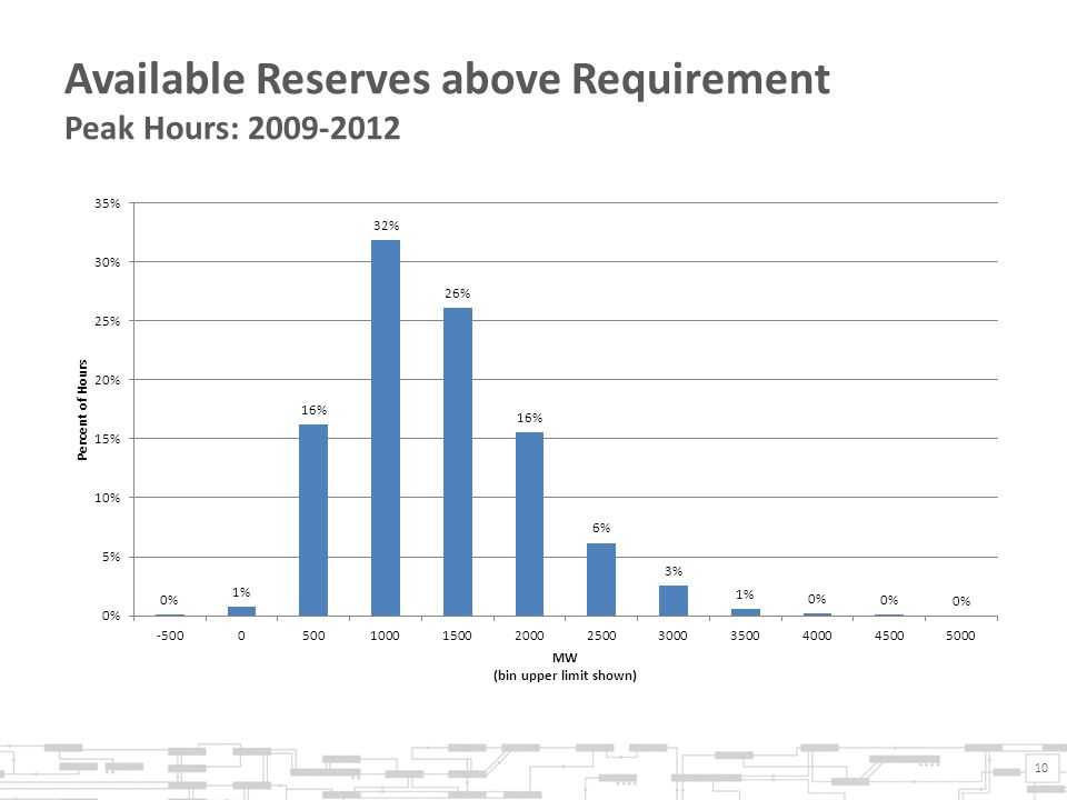 Available Reserves above Requirement Peak Hours: 2009-2012 10
