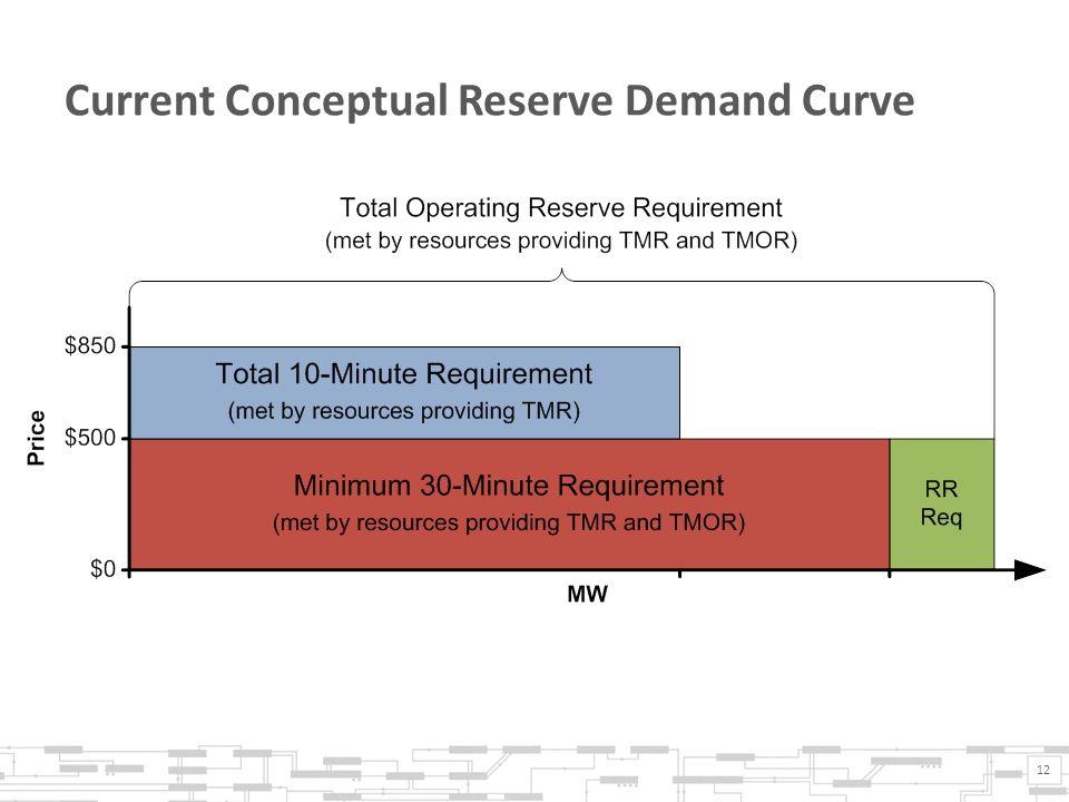 Current Conceptual Reserve Demand Curve 12
