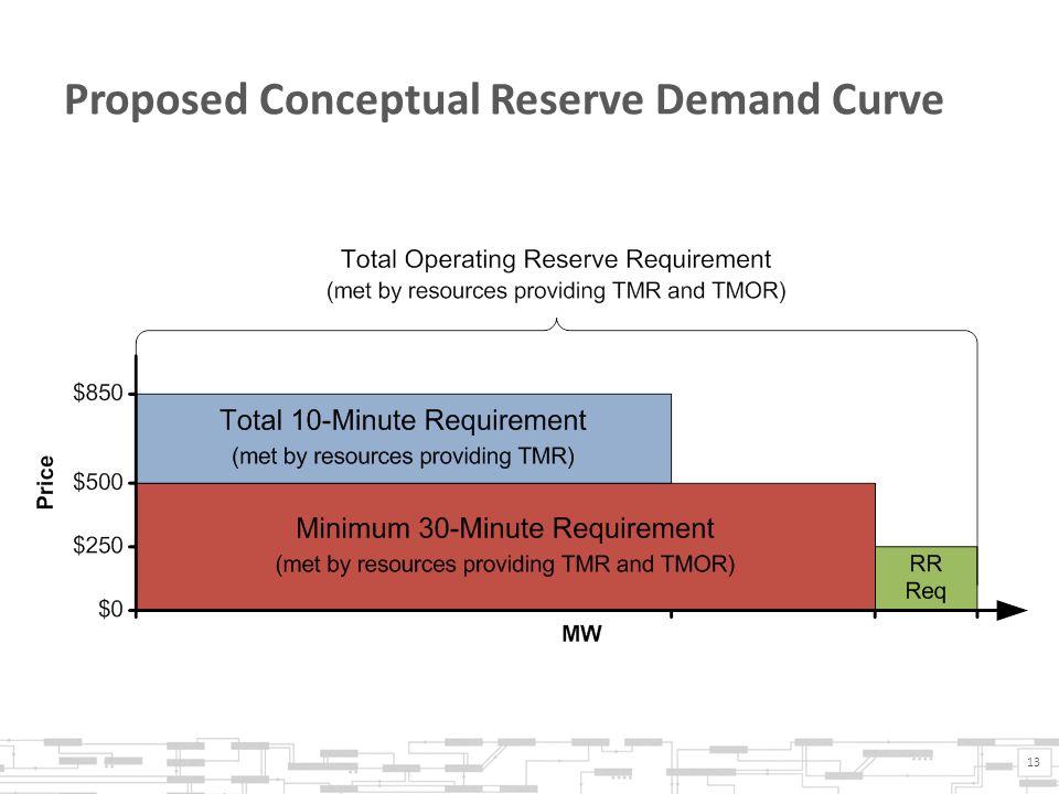 Proposed Conceptual Reserve Demand Curve 13