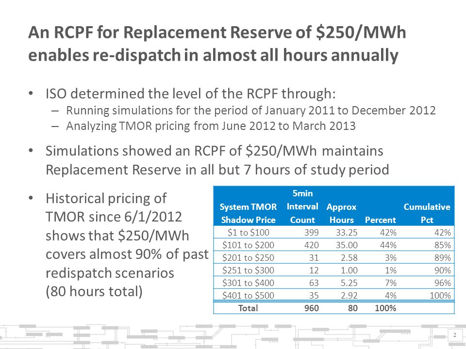 An RCPF for Replacement Reserve of $250/MWh enables re-dispatch in almost all hours annually ISO determined the level of the RCPF through: – Running s