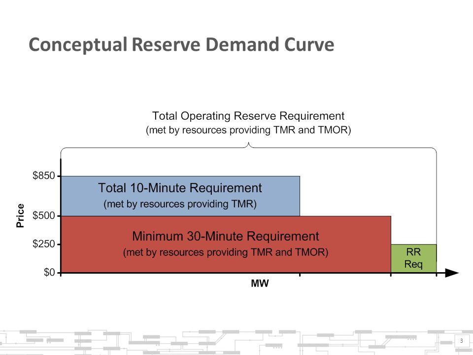 Conceptual Reserve Demand Curve 3