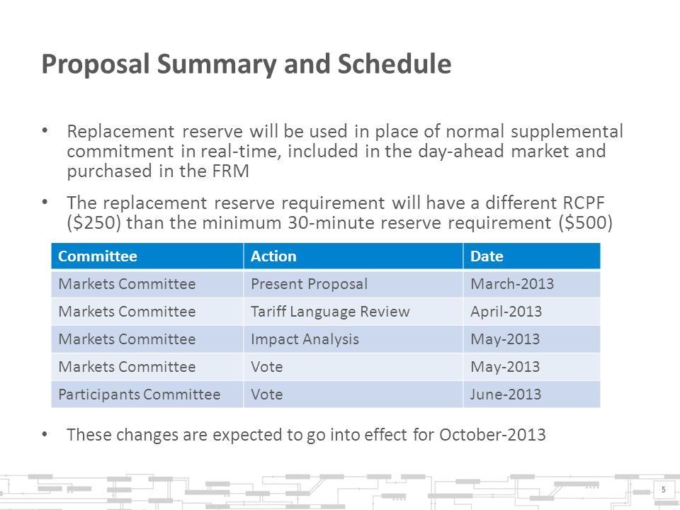 Proposal Summary and Schedule Replacement reserve will be used in place of normal supplemental commitment in real-time, included in the day-ahead market and purchased in the FRM The replacement reserve requirement will have a different RCPF ($250) than the minimum 30-minute reserve requirement ($500) 5 CommitteeActionDate Markets CommitteePresent ProposalMarch-2013 Markets CommitteeTariff Language ReviewApril-2013 Markets CommitteeImpact AnalysisMay-2013 Markets CommitteeVoteMay-2013 Participants CommitteeVoteJune-2013 These changes are expected to go into effect for October-2013