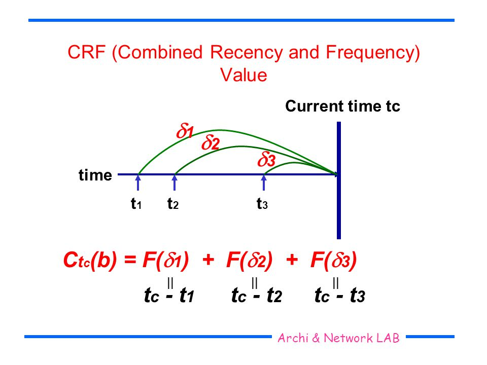 Seoul National University Archi & Network LAB CRF (Combined Recency and Frequency) Value Current time tc time t3t3 t2t2 t1t1 C t c (b) = F( 1 ) + F( 2