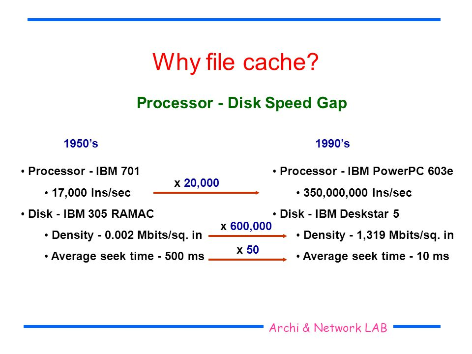 Archi & Network LAB Why file cache? Processor - Disk Speed Gap 1950s1990s Processor - IBM 701 17,000 ins/sec Disk - IBM 305 RAMAC Density - 0.002 Mbit