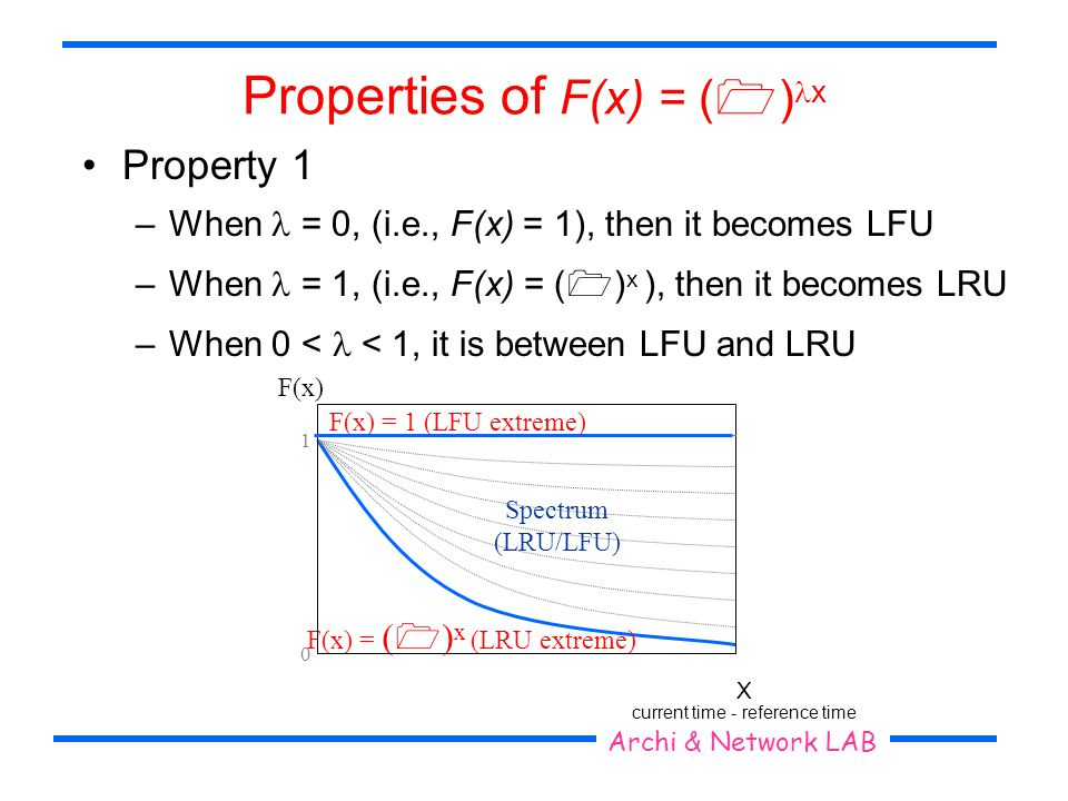 Seoul National University Archi & Network LAB Properties of F(x) = ( ) x Property 1 –When = 0, (i.e., F(x) = 1), then it becomes LFU –When = 1, (i.e.,