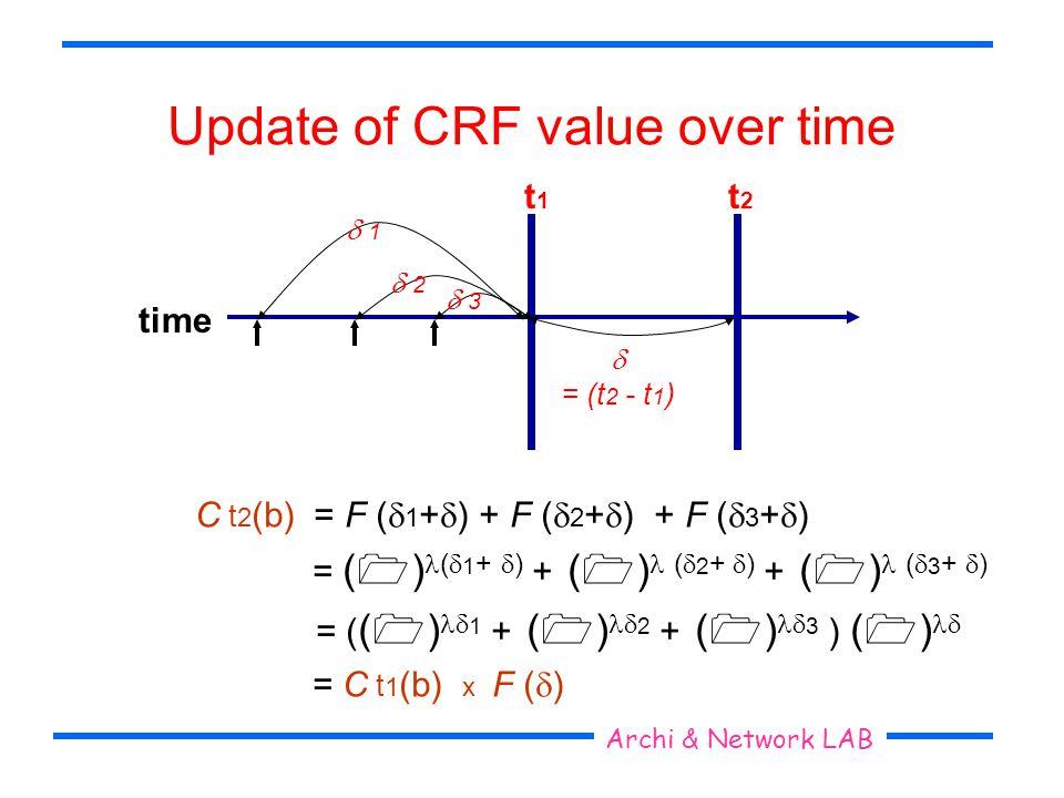 Seoul National University Archi & Network LAB Update of CRF value over time t1t1 time t2t2 = (t 2 - t 1 ) 1 2 3 C t 2 (b) = F ( 1 + ) + F ( 2 + ) + F ( 3 + ) = ( ) ( 1 + ) + ( ) ( 2 + ) + ( ) ( 3 + ) = ( ( ) 1 + ( ) 2 + ( ) 3 ) ( ) = C t 1 (b) x F ( )