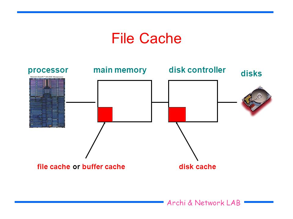 Seoul National University Archi & Network LAB File Cache main memorydisk controller file cache or buffer cachedisk cache processor disks