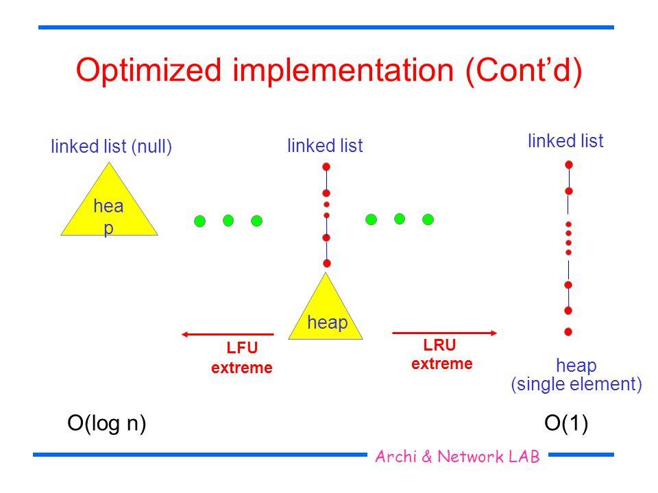 Optimized implementation (Contd) linked list heap (single element) LRU extreme LFU extreme heap linked list (null) hea p O(log n)O(1) Seoul National University Archi & Network LAB