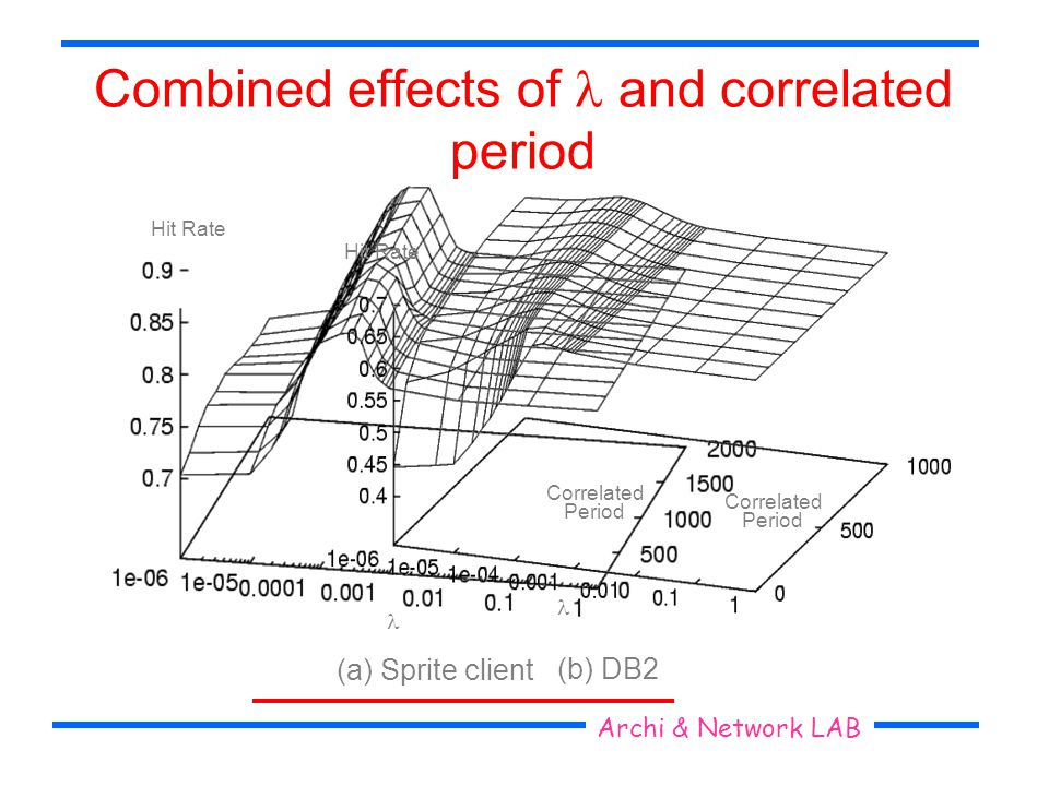 Combined effects of and correlated period Hit Rate Correlated Period (a) Sprite client Hit Rate Correlated Period (b) DB2 Seoul National University Ar
