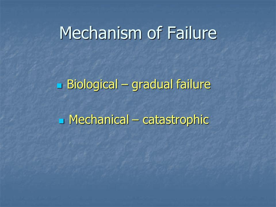Mechanism of Failure Biological – gradual failure Biological – gradual failure Mechanical – catastrophic Mechanical – catastrophic