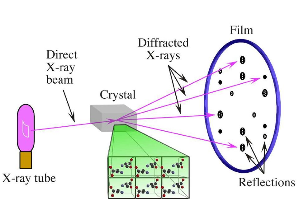 Advances for anomalous scattering methods Use of synchrotron radiation allows one to tune the wavelength of the X-ray beam to the absorption edge of the heavy atom.