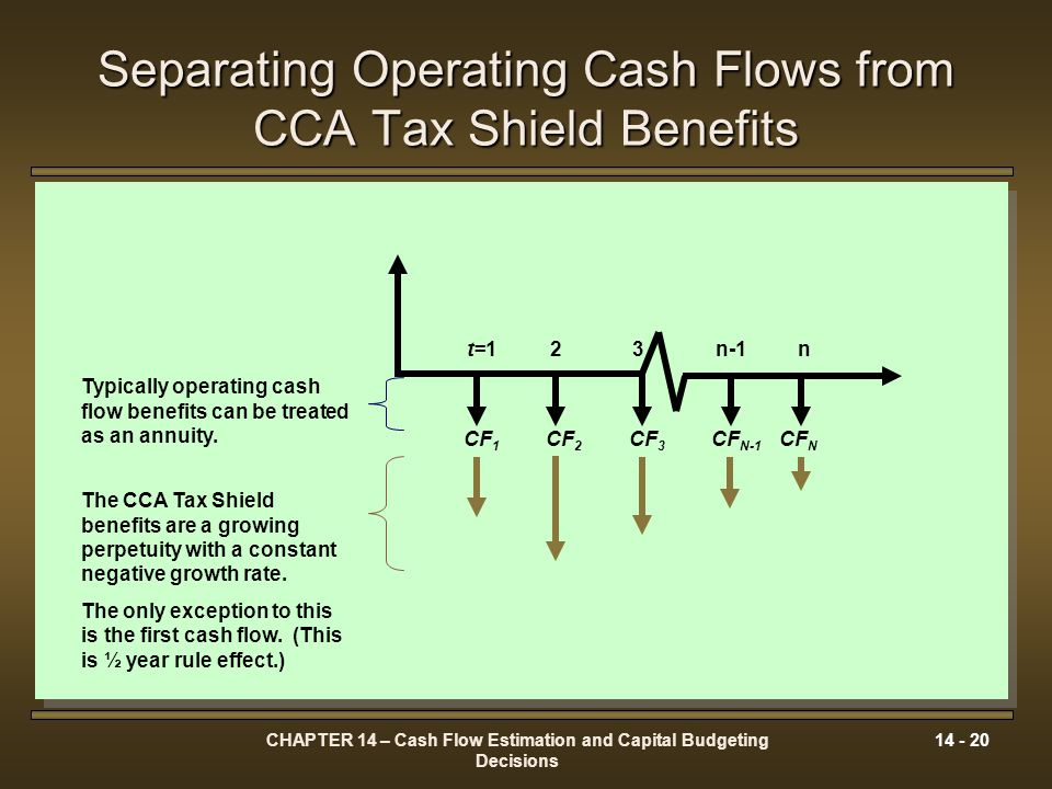 CHAPTER 14 – Cash Flow Estimation and Capital Budgeting Decisions 14 - 20 Separating Operating Cash Flows from CCA Tax Shield Benefits t=123n-1n CF 1