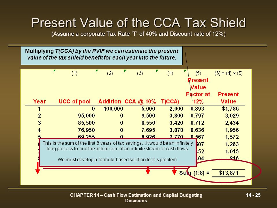 CHAPTER 14 – Cash Flow Estimation and Capital Budgeting Decisions 14 - 25 Present Value of the CCA Tax Shield (Assume a corporate Tax Rate T of 40% an