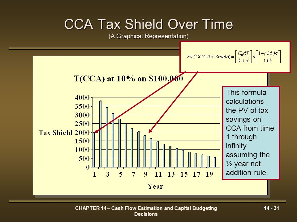 CHAPTER 14 – Cash Flow Estimation and Capital Budgeting Decisions 14 - 31 CCA Tax Shield Over Time (A Graphical Representation) This formula calculati