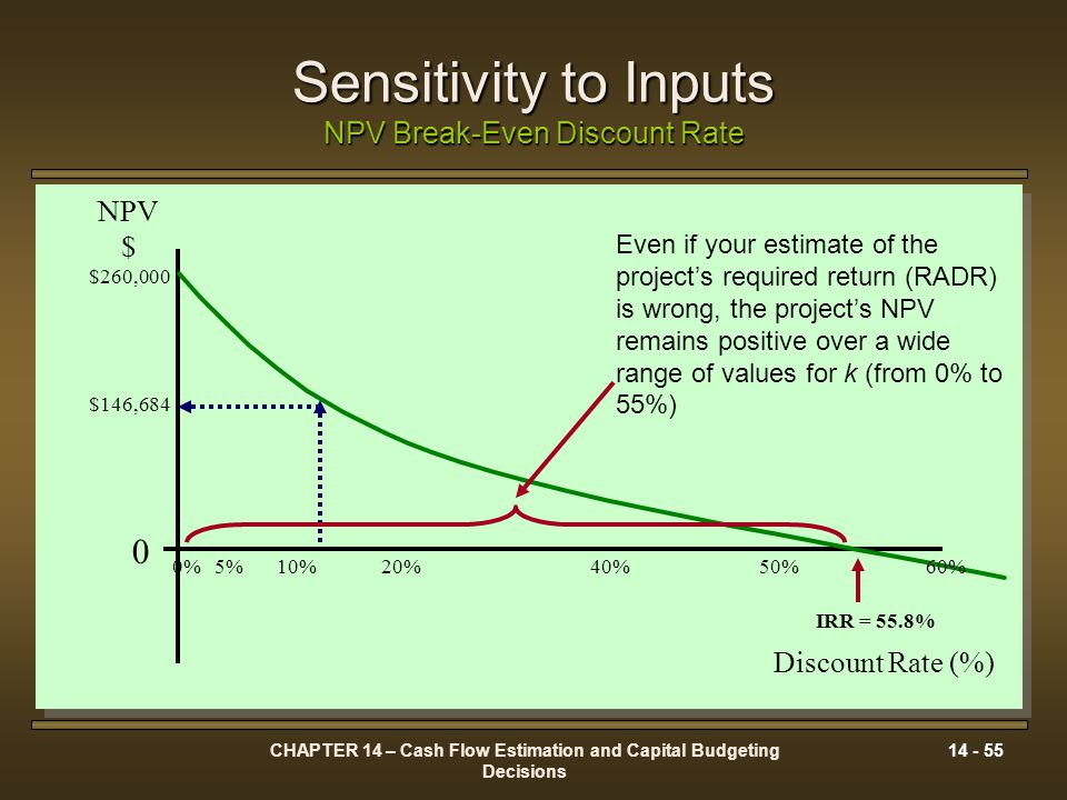 CHAPTER 14 – Cash Flow Estimation and Capital Budgeting Decisions 14 - 55 Sensitivity to Inputs NPV Break-Even Discount Rate NPV $ $260,000 $146,684 D
