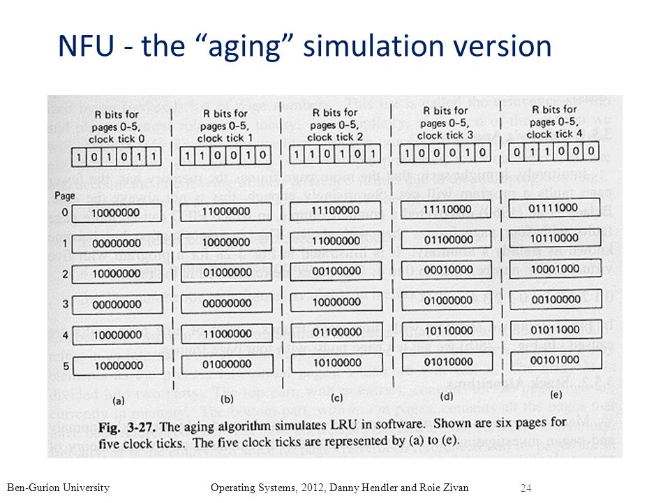 NFU - the aging simulation version 24 Ben-Gurion University Operating Systems, 2012, Danny Hendler and Roie Zivan